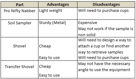 Advantages and Disadvantages of Retrieval Methods