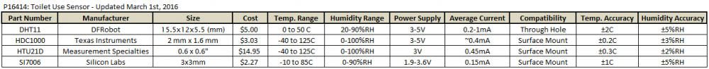 Humidity Sensor Benchmarking