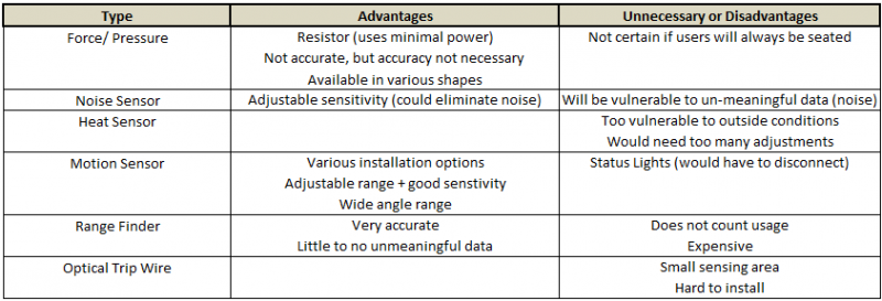 Advantages and Disadvantages of Trigger Sensors
