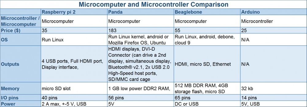 public/Systems Level Design Documents/Microcontroller and Microprocessor Comparison.png