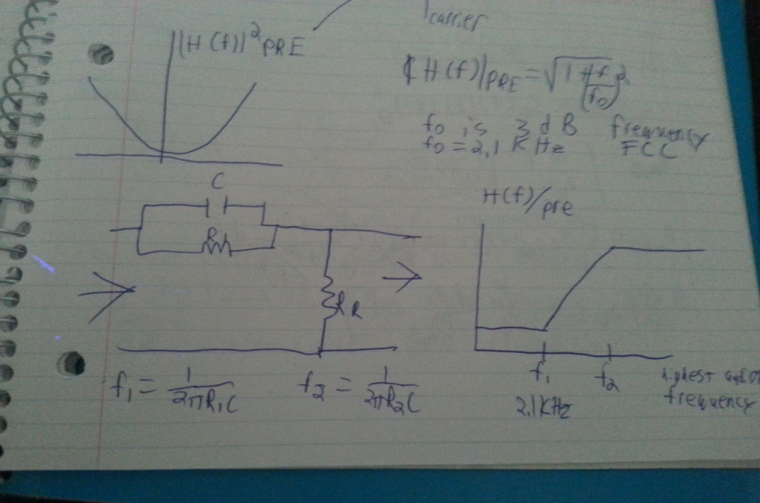 Basic circuit and Frequency Bode plot of Gain