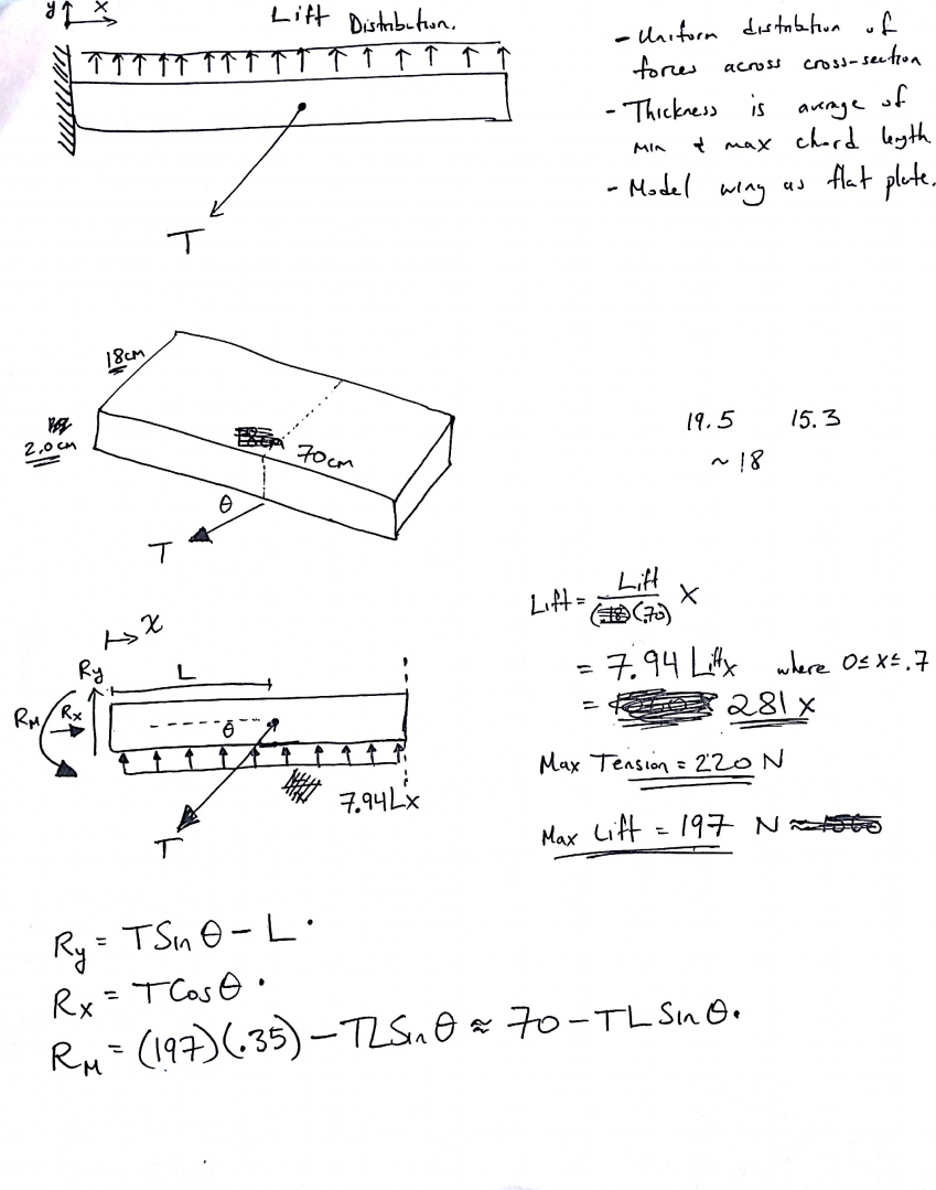 1: Calculations of Beam Structure