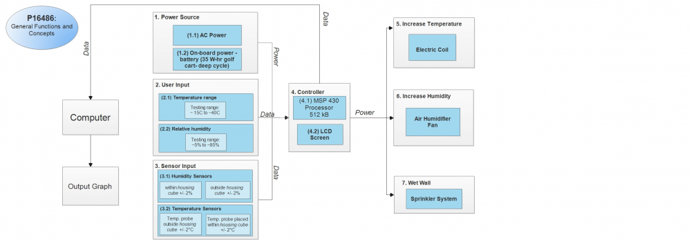 Functional Block Diagram with Redesign