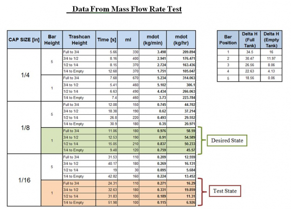 public/Detailed Design Documents/Test Data From Flow Rate.JPG