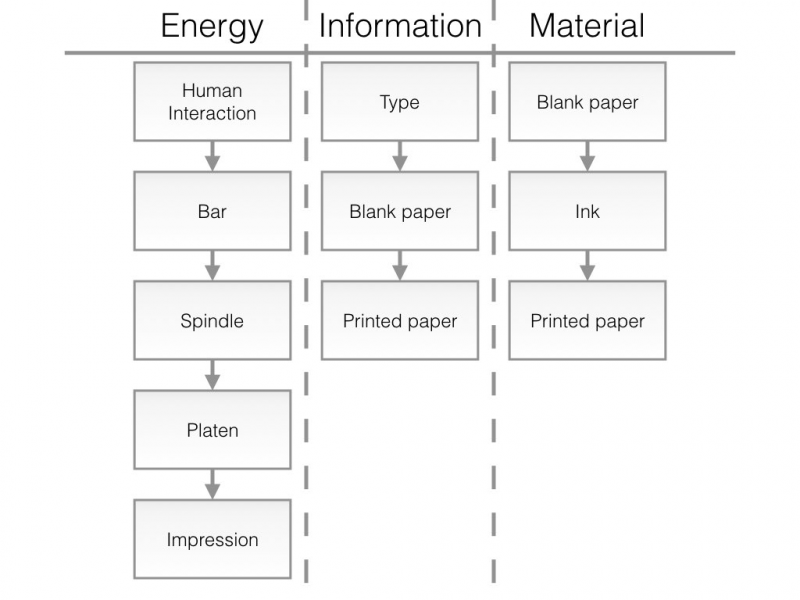 Flow of energy, information, and material in the system