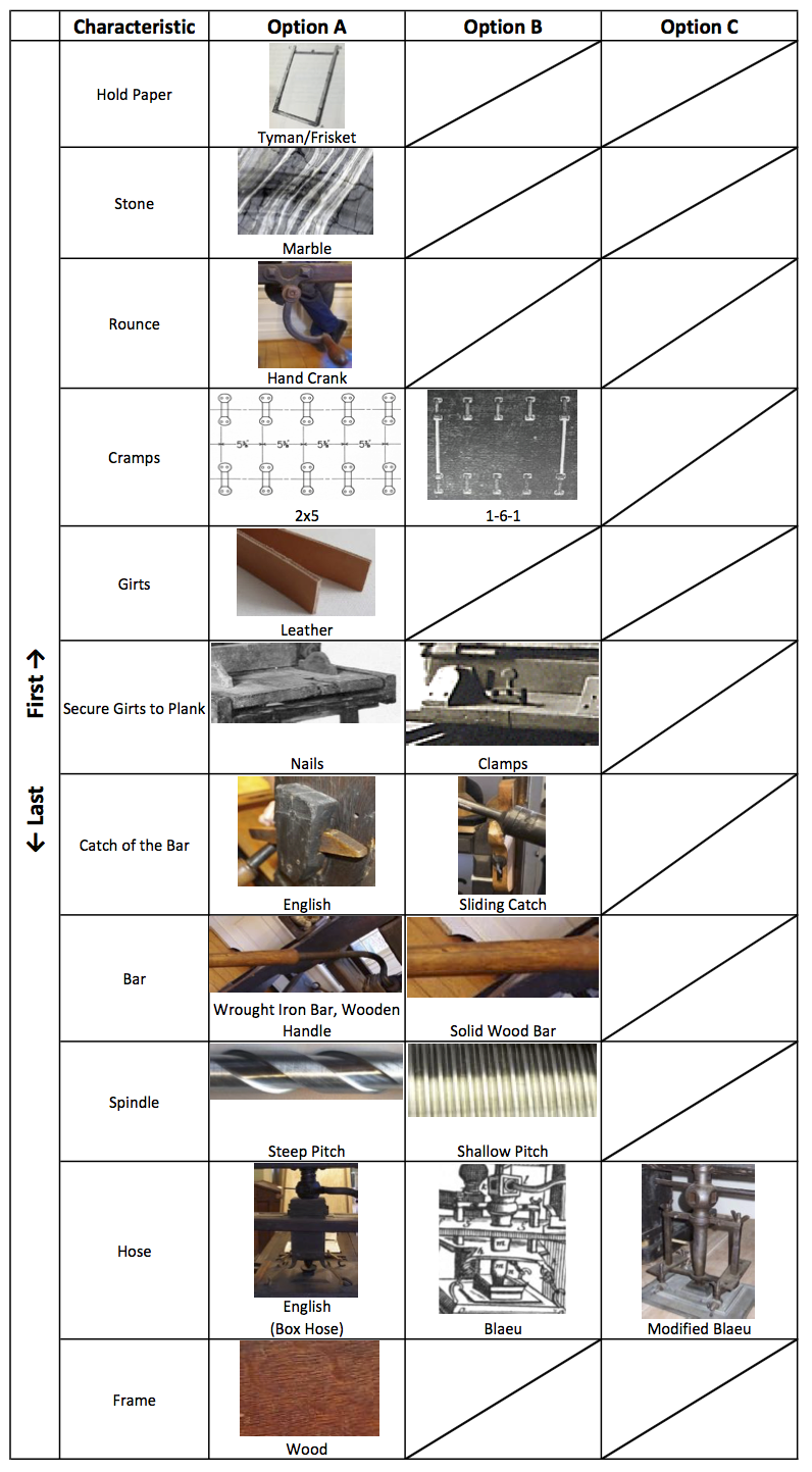 Possible concepts for printing press reconstruction