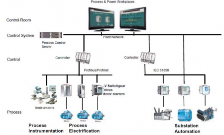 "Figure 1: Electrical Architecture from ""http://processautomationinsights.com/"""