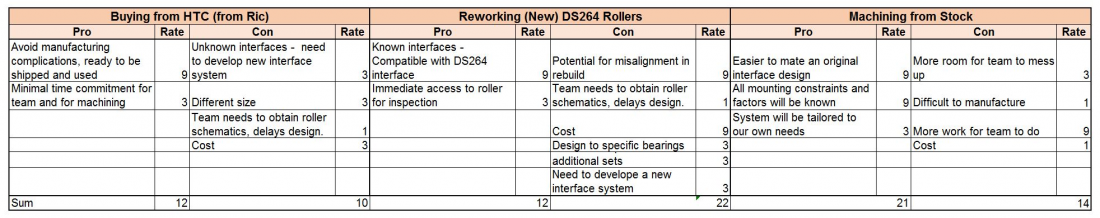 public/Reviews/MSD1 P4 Preliminary Detailed Design/Roller Choice.JPG
