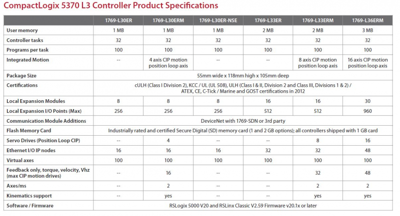 Compactlogix Controller 5730 Specifications