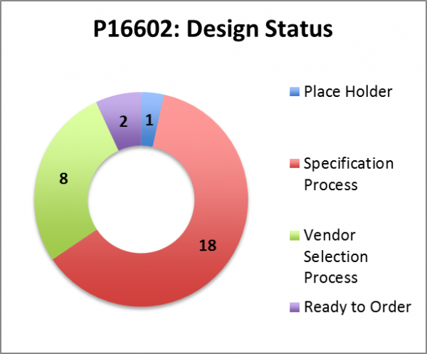 public/Systems Team Documents/Photo Gallery_Systems Team/P16602_Design Status Wk 11.png