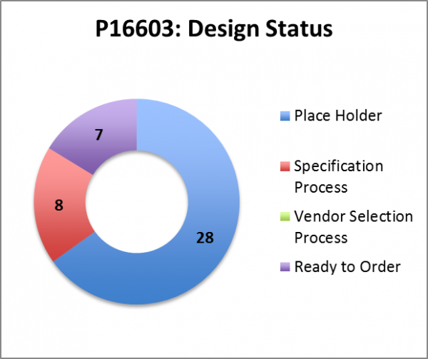 public/Systems Team Documents/Photo Gallery_Systems Team/P16603_Design Status Wk 11.png