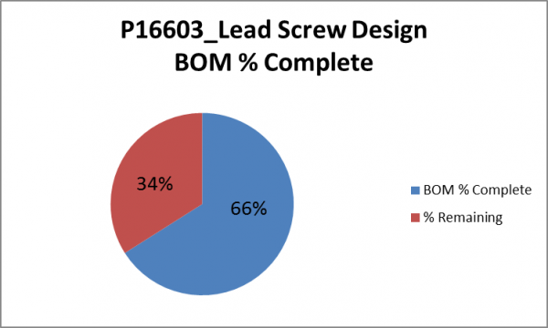 public/Systems Team Documents/Photo Gallery_Systems Team/P16603_Lead Screw Design BOM Percent Complete.png
