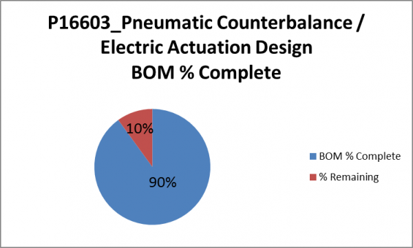public/Systems Team Documents/Photo Gallery_Systems Team/P16603_Pneumatic Counterbalance Design BOM Percent Complete.png