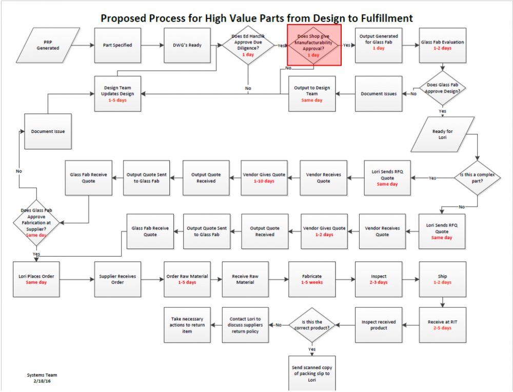 public/Subsystem Build and Test/Process Map highlightes.PNG