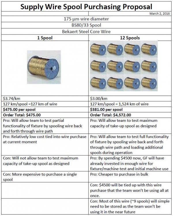 Supply Spool Proposal