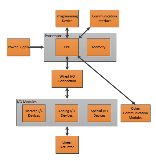 public/Photo Gallery/Electrical System Architecture.PNG