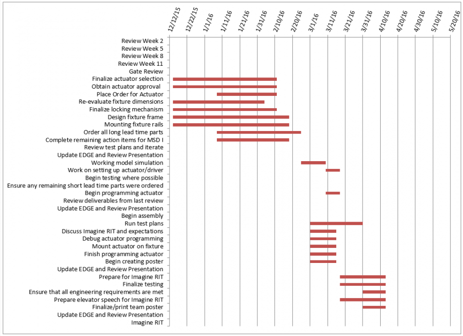 public/Photo Gallery/MSD II_Phase I_Gantt Chart.PNG