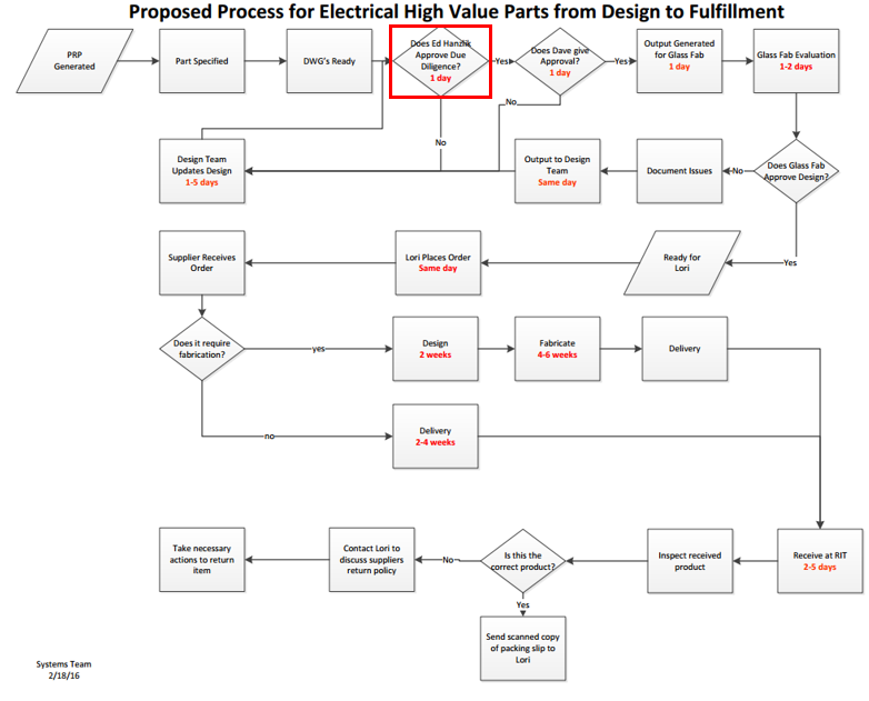 public/Photo Gallery/Process Map Status_Electrical.PNG