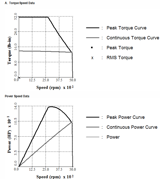 public/Subsystem Build and Test\Torque&Power VS. Speed Graphs.PNG