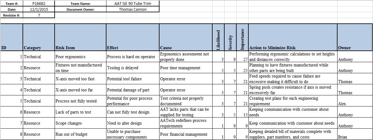 project management risk assessment Project management assessment overview project risk management includes the processes concerned with identifying, analysing, and responding to project risk.