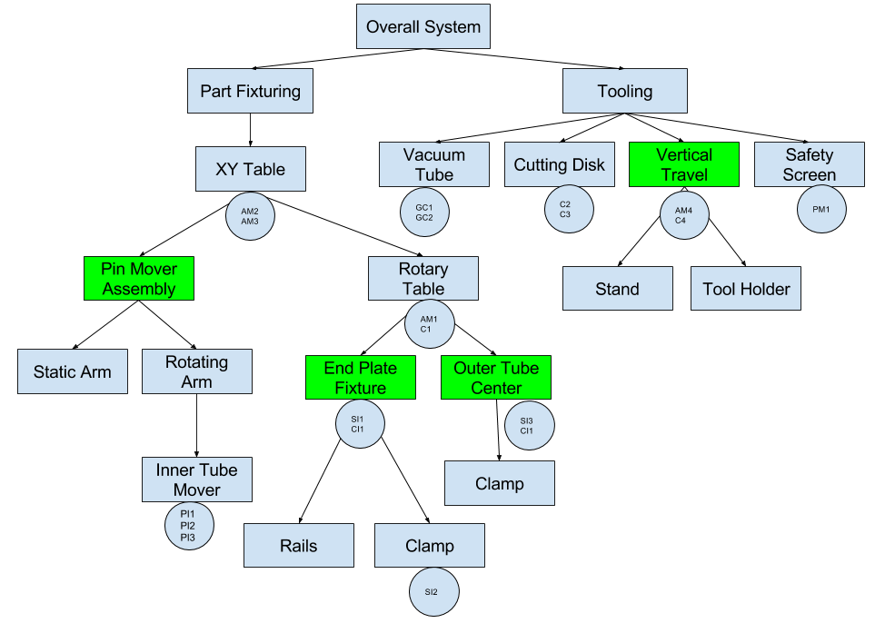 public/Subsystems Design/Subsystem Decomposition3.PNG
