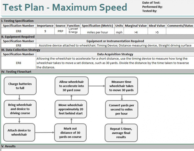 P17007 Test Plan - Max Speed