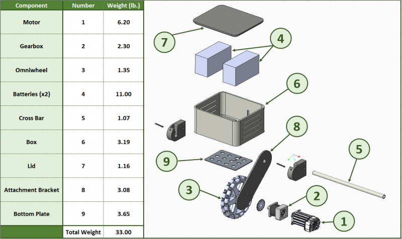 Weight Calculation with Exploded View