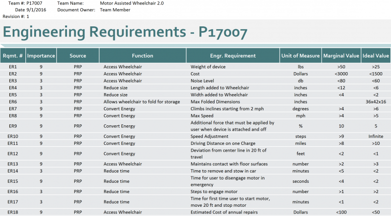 P17007 Engineering Requirements