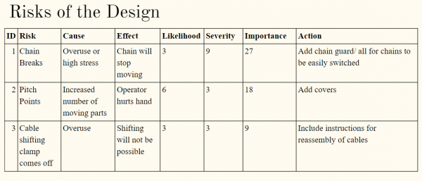 public/Subsystem Build and Test/risk1.PNG