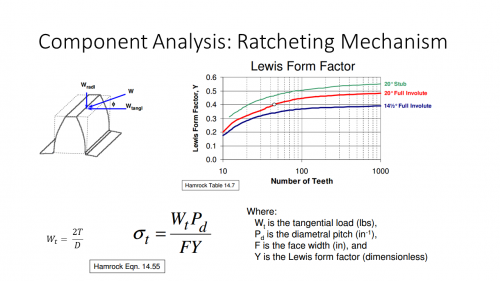 Ratcheting Mechanism: Lewis Stress