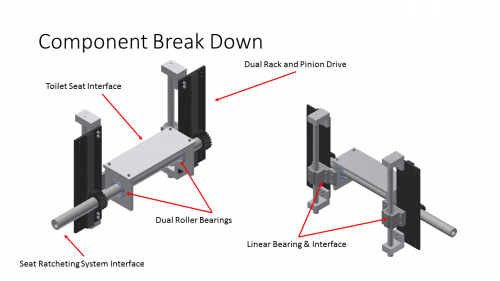 Functional breakdown of the toilet seat lifting mechanism.