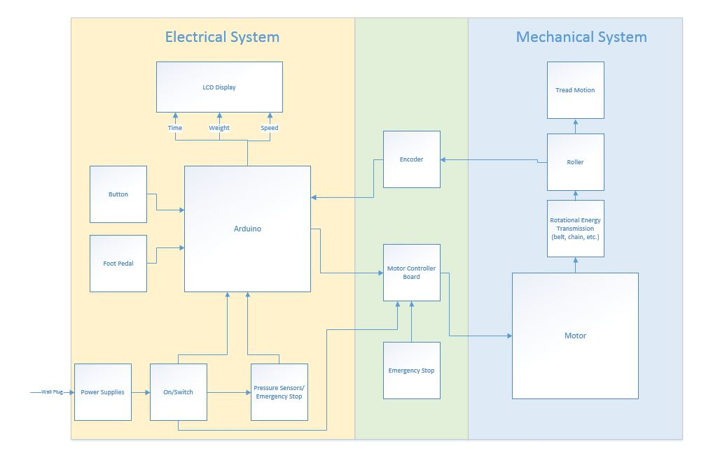 Electrical Design Flow Chart