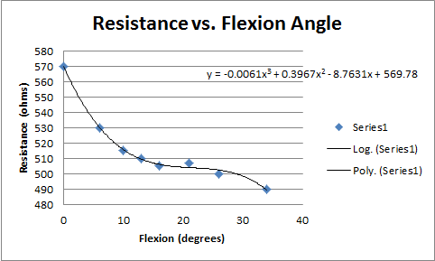 Resistance vs Flexion