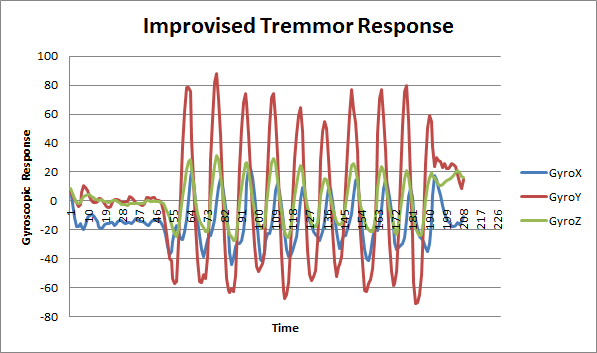 Improvised Tremor Response