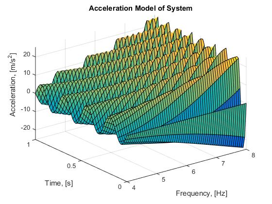 Plot 4 : Modelling the acceleration model from 4 - 8 Hz over one period of time, s.