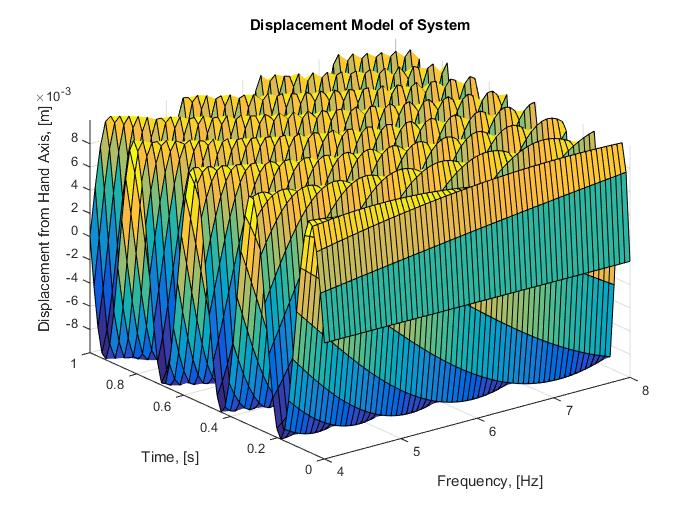 Plot 2 : Modelling the displacement model from 4 - 8 Hz over one period of time, s.