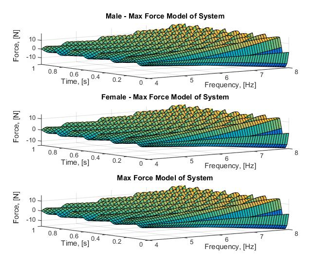 Plot 5 : Modelling the Max force model from 4 - 8 Hz over one period of time, s. These calculations assumed a 240 lb human.