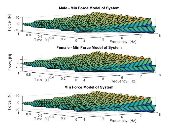 Plot 6 : Modelling the Min force model from 4 - 8 Hz over one period of time, s. These calculations assumed a 160 lb human.