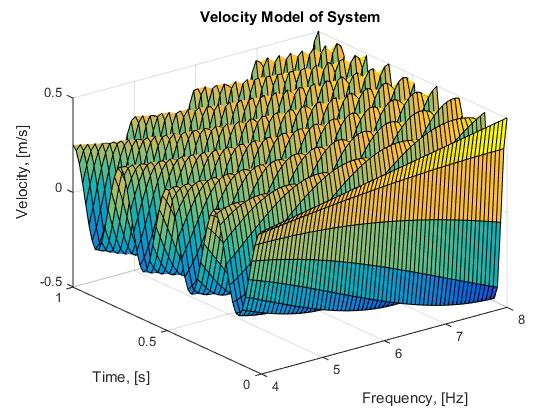 Plot 3 : Modelling the velocity model from 4 - 8 Hz over one period of time, s.