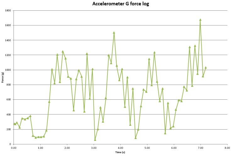 Sample of accelerometer data collected during the trial