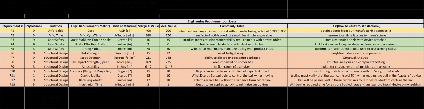 Table 2: Engineering Requirements