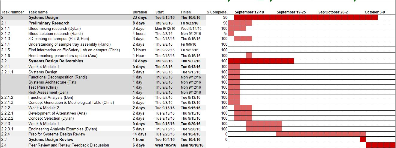 individual project proposal christopher sanchez week 2018-08-18 individual and team accomplishments at national  a bar chart for tracking construction project schedules that's an industry mainstay still in wide use  stevens institute of technology.