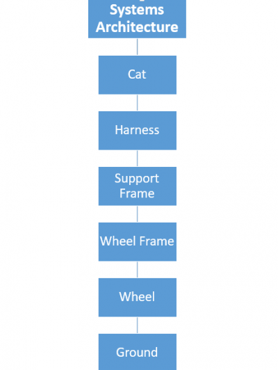 System architecture for the cat cart