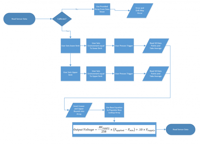 Flow Chart for Pressure Sensor Calibration