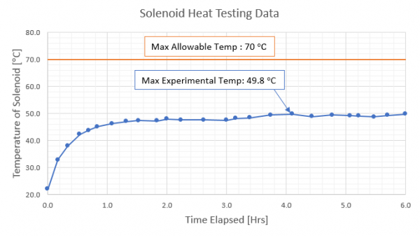 Solenoid Testing Results