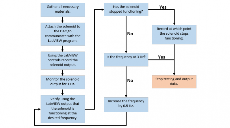Flowchart for Solenoid Testing