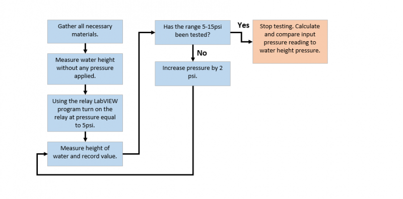 Flowchart for Pressure Input Regulation Testing