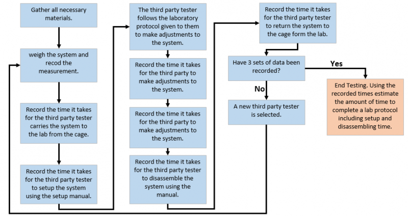 Flowchart for Ease of Use Testing