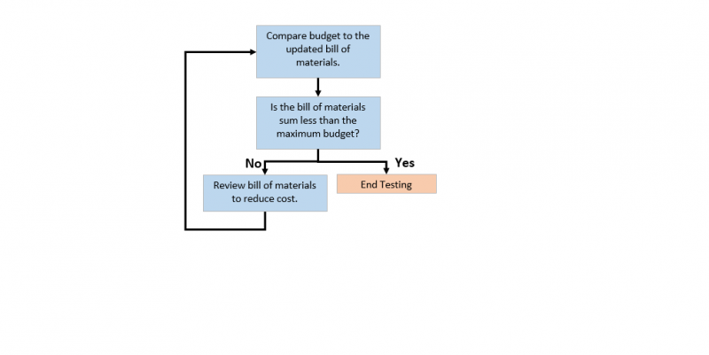 Flowchart for Cost Testing