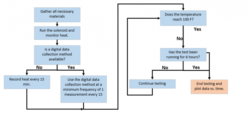 Flowchart for Solenoid Heat Testing